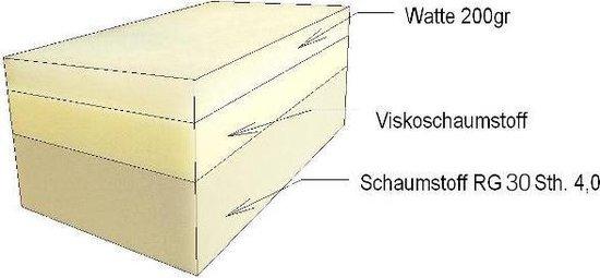 Afbeelding van de 3 lagen traagschuim in de DoggyBed Hondenmand